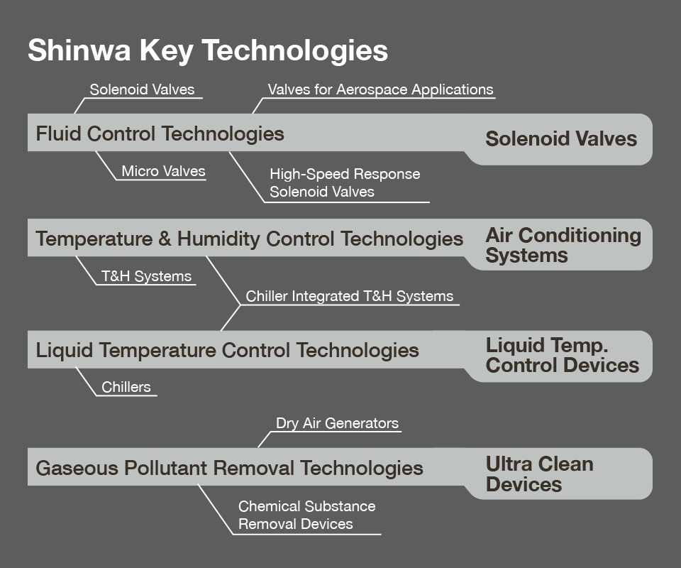 Shinwa Key Technologies: Fluid Control Technologies, Temperature & Humidity Control Technologies, Liquid Temperature Control Technologies, Gaseous Pollutant Removal Technologies